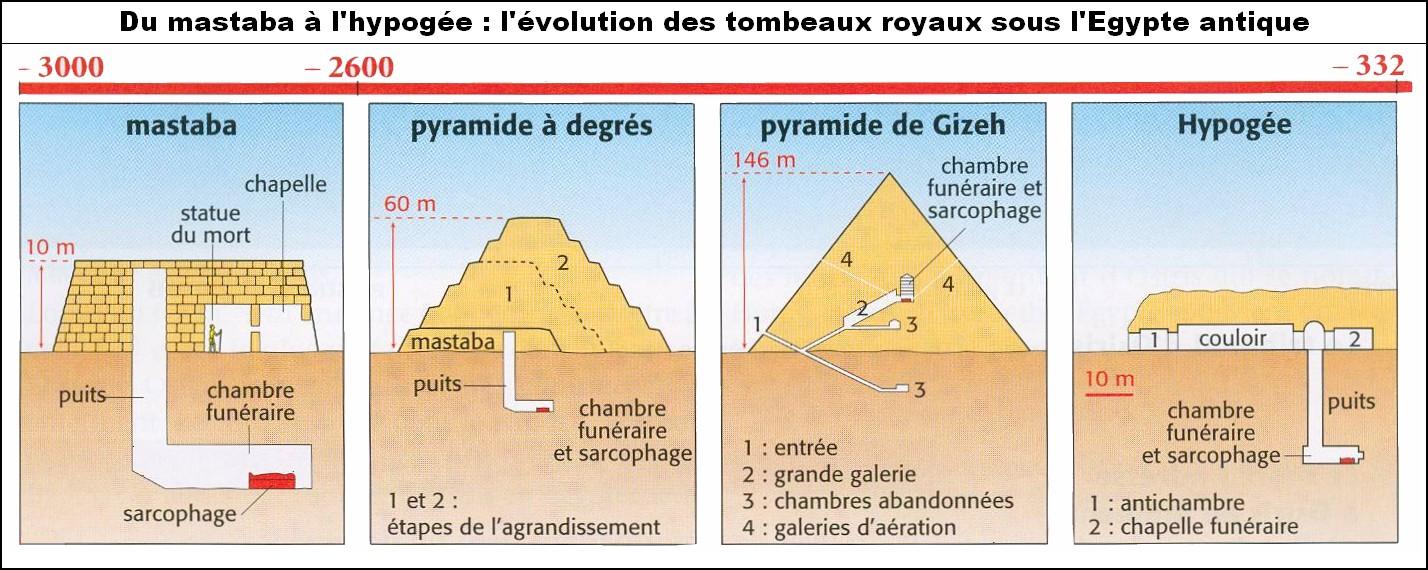 Evoluci n b sica de la arquitectura egipcia 1 la arquitectura funeraria